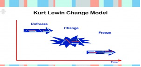 kurt lewin resistance to change This article explains the theory of lewin's change model, developed by kurt lewin in a learn how to use the kurt lewin's change model theory change resistance.